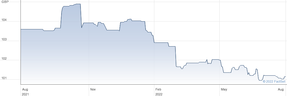 BRUNTWOOD BD 6% performance chart