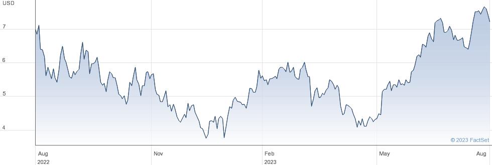 Natura & Co Holding SA performance chart