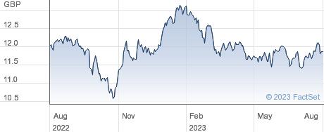 HSBC AXJ SU ETF performance chart