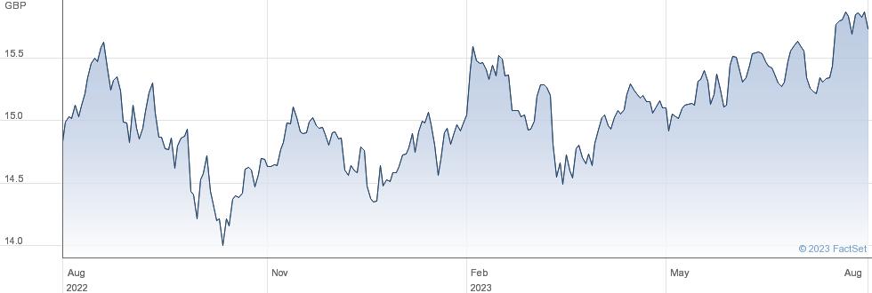 HSBC DW SUS ETF performance chart