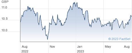 HSBC EM SUS ETF performance chart