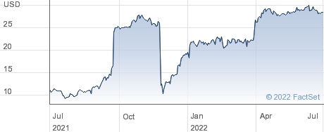 Renren Inc performance chart