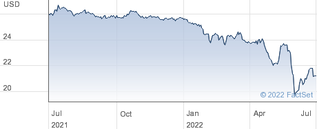 ARMOUR Residential REIT Inc performance chart