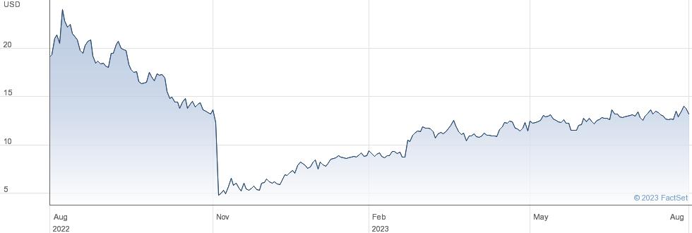 Pulmonx Corp performance chart