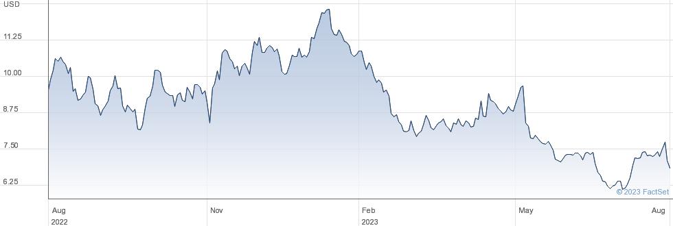 Sibanye Stillwater Ltd performance chart