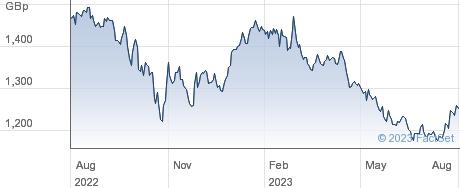 L&G EFUND CASH performance chart