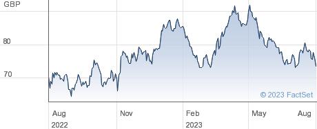 MA GOLDBUGS ETF performance chart