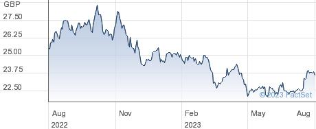 MA RICI ETF performance chart