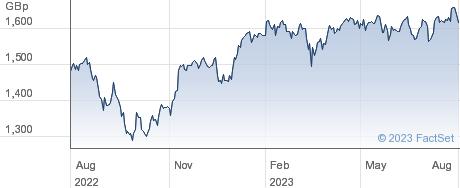 UBSETF EMU SRI performance chart