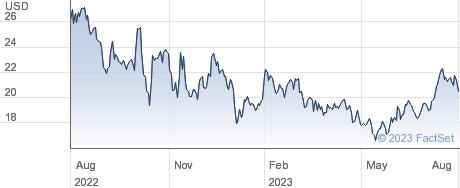 Jamf Holding Corp performance chart