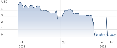 Taronis Fuels Inc performance chart