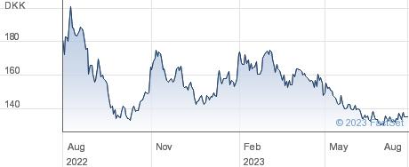 Trifork Holding AG performance chart