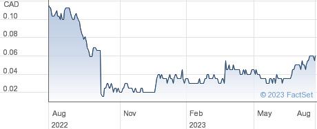 Kore Mining Ltd performance chart