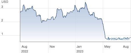 Lexaria Bioscience Corp performance chart
