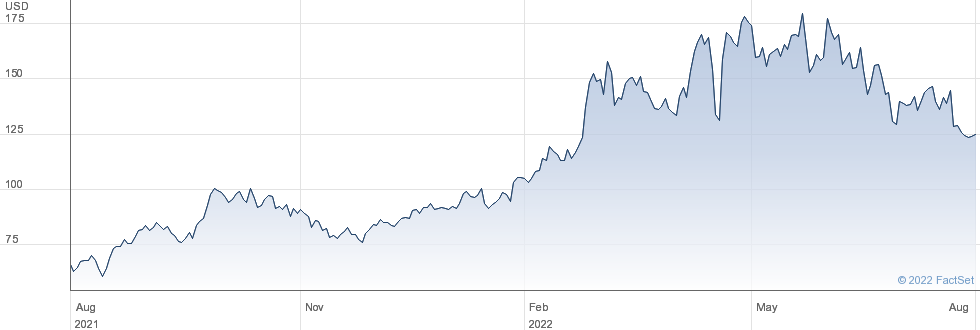 Arch Resources Inc performance chart