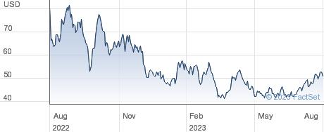Laredo Petroleum Inc performance chart