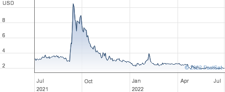 Paltalk Inc performance chart