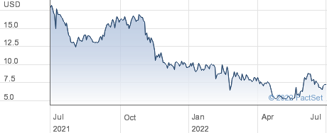 MINISO Group Holding Ltd performance chart
