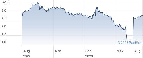 Polymet Mining Corp performance chart