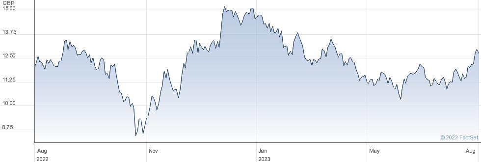 CSI CHINA GBP performance chart