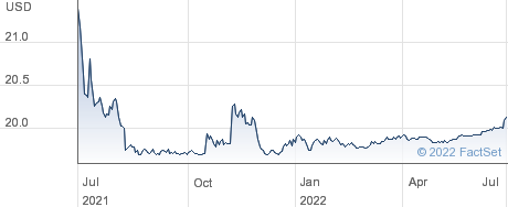 Pershing Square Tontine Holdings Ltd performance chart
