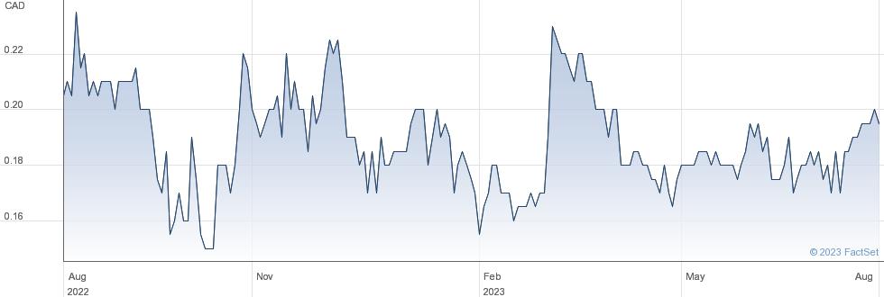 Tembo Gold Corp performance chart