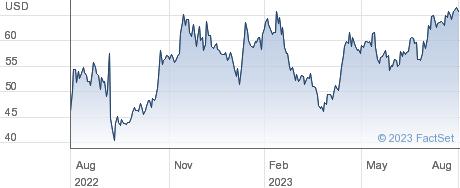 Immunocore Holdings PLC performance chart
