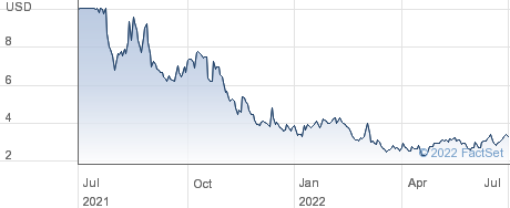Airspan Networks Holdings Inc performance chart