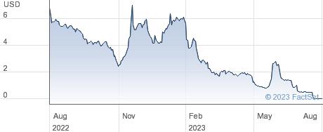 Atento SA performance chart