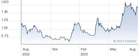 D Market Elektronik Hizmetler ve Ticaret AS performance chart