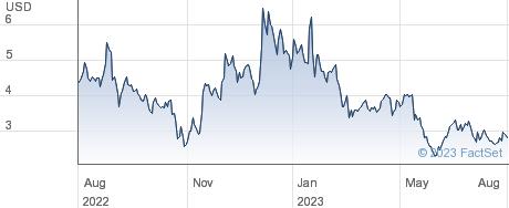 Dingdong (Cayman) Ltd performance chart