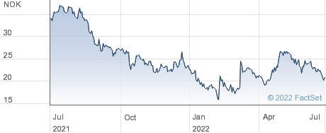 Scanship Holding ASA performance chart