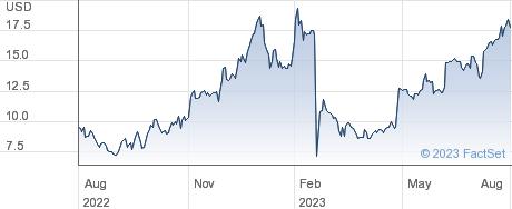 CVRx Inc performance chart