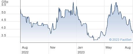 GREENROC MININ. performance chart