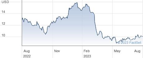 BGSF Inc performance chart
