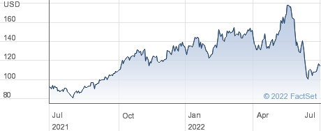 Oasis Petroleum Inc performance chart