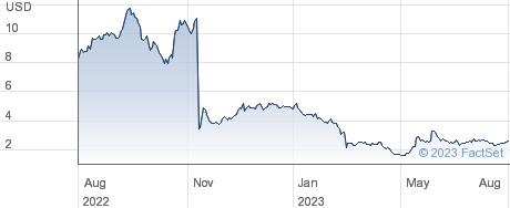 Telos Corp performance chart