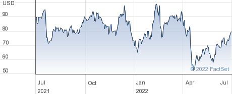 Inari Medical Inc performance chart
