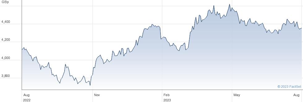 IVZ GOLD GBPHDG performance chart