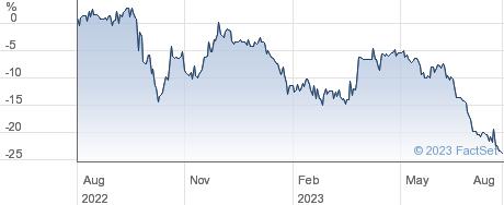 DOWNING RENEWA. performance chart