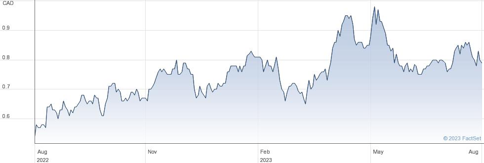 Galiano Gold Inc performance chart
