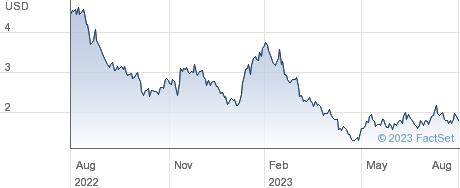 Hyliion Holdings Corp performance chart