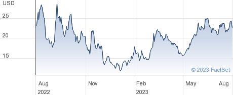 Asana Inc performance chart