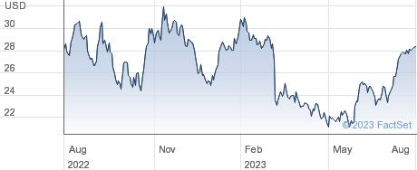 StepStone Group Inc performance chart