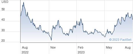 Unity Software Inc performance chart