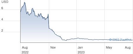 Instil Bio Inc performance chart