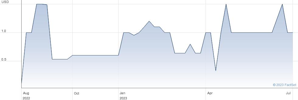 Fang Holdings Ltd performance chart