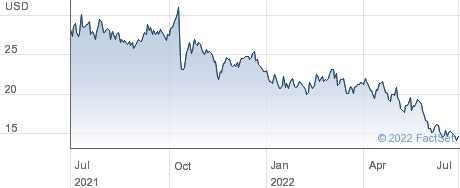 Aaron's Company Inc performance chart