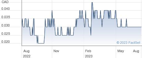 Gold79 Mines Ltd performance chart
