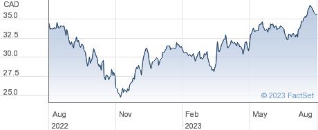 Parkland Corp performance chart